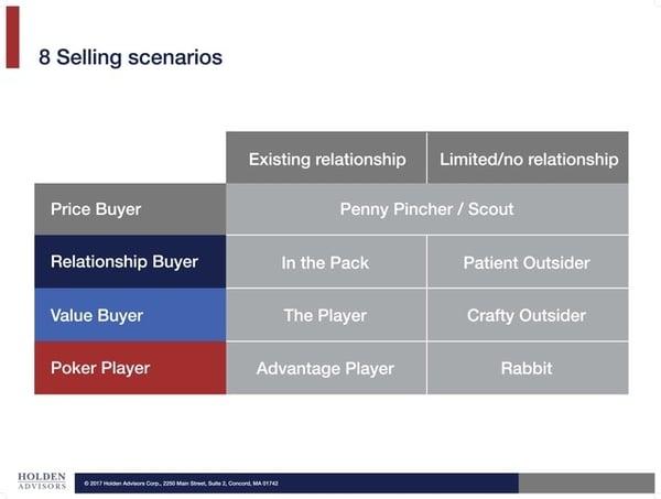 8-selling-scenarios