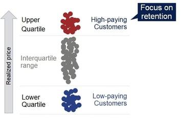 price quartiles